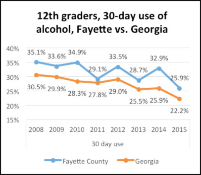 youth-alcohol-use-chart